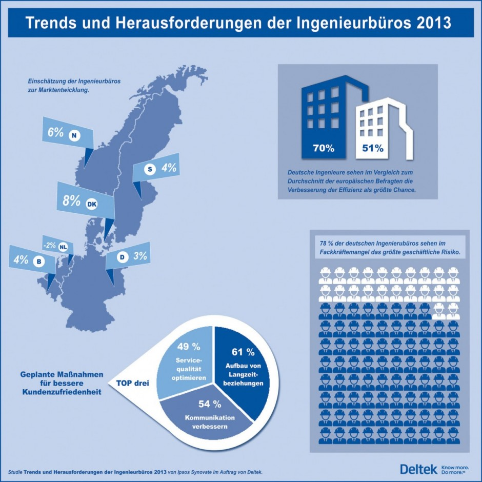2013_Deltek_Studie_Infografik_K
